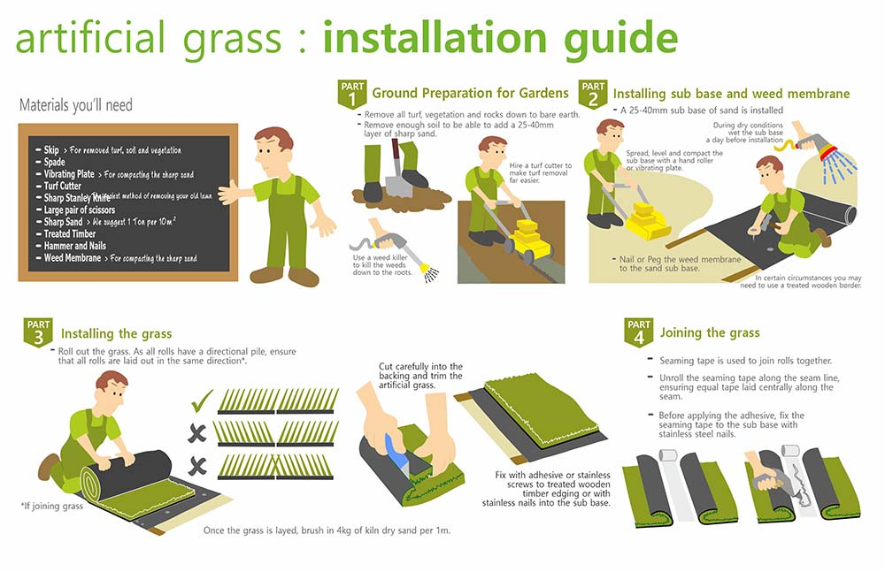 Artificial Grass Installation Guides